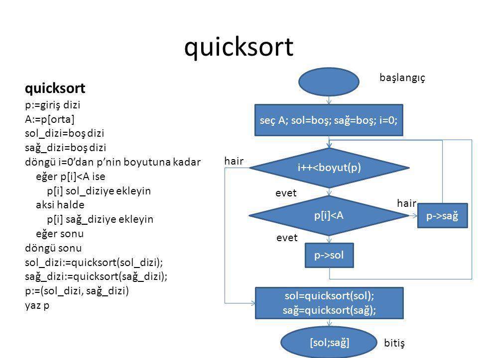 quicksort quicksort p:=giriş dizi başlangıç A:=p[orta]